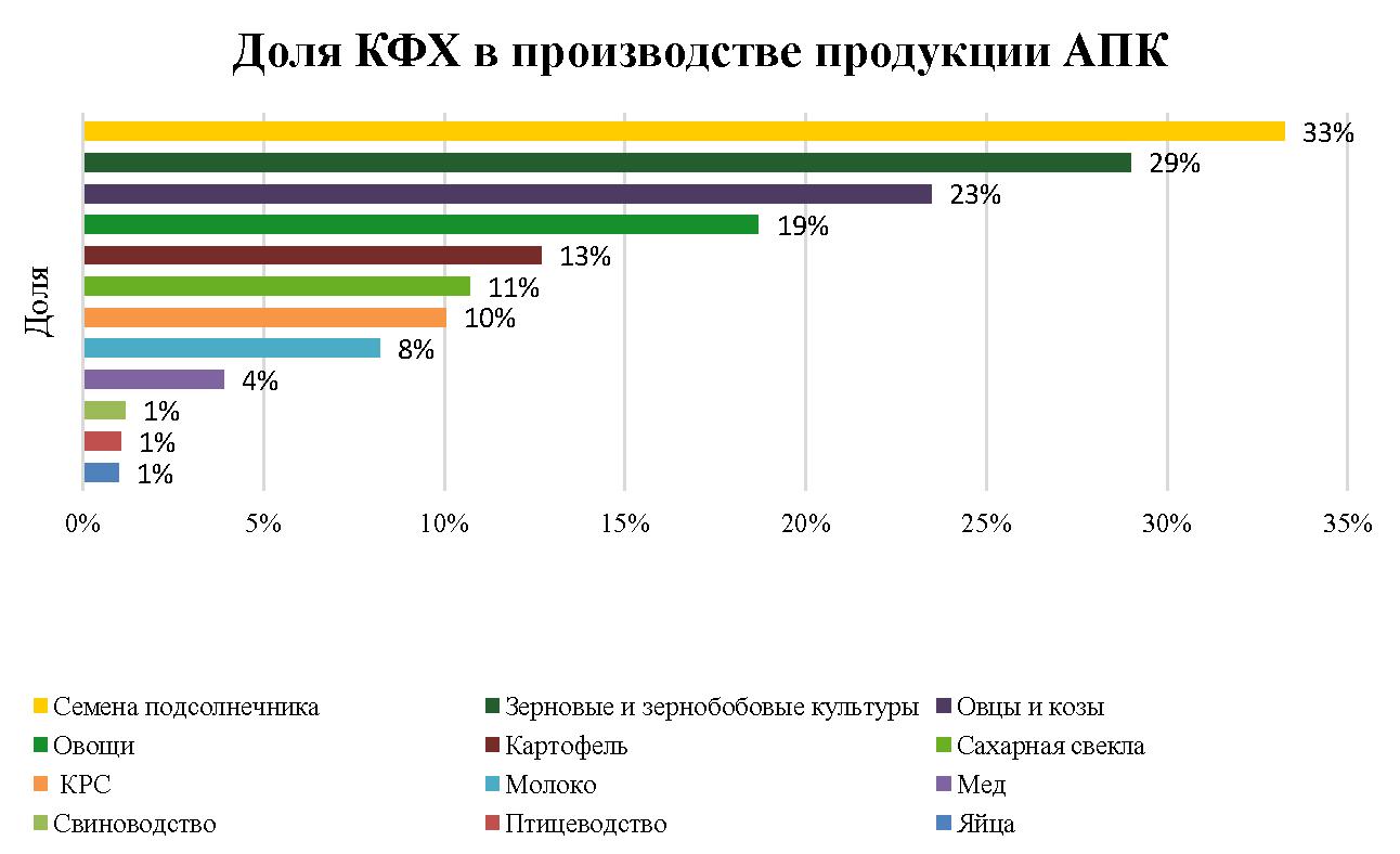 РСХБ назвал сферы продукции АПК с наибольшим вкладом фермеров и наибольшей рентабельностью